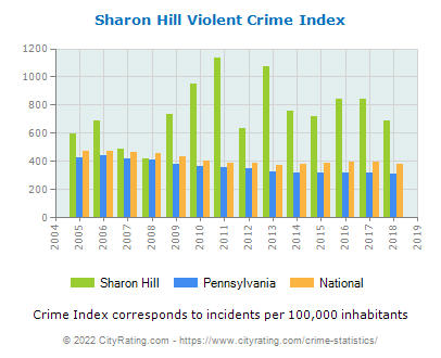 Sharon Hill Violent Crime vs. State and National Per Capita