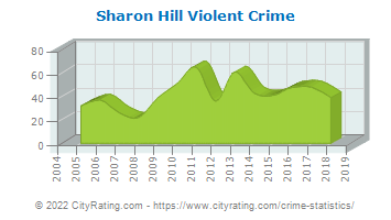 Sharon Hill Violent Crime