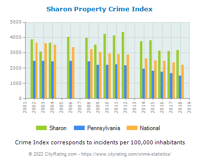 Sharon Property Crime vs. State and National Per Capita