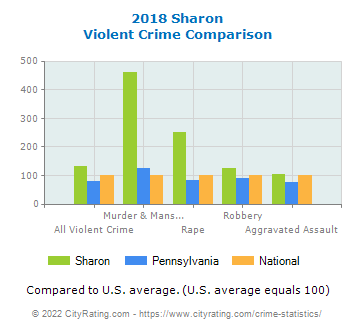 Sharon Violent Crime vs. State and National Comparison