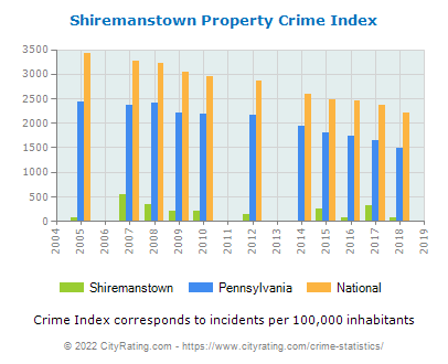 Shiremanstown Property Crime vs. State and National Per Capita