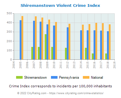Shiremanstown Violent Crime vs. State and National Per Capita