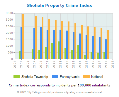 Shohola Township Property Crime vs. State and National Per Capita