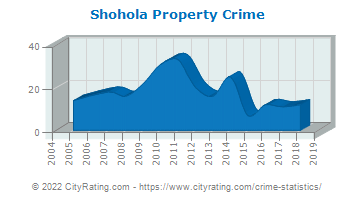 Shohola Township Property Crime
