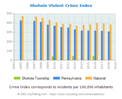 Shohola Township Violent Crime vs. State and National Per Capita