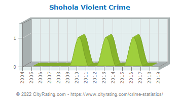 Shohola Township Violent Crime
