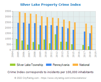 Silver Lake Township Property Crime vs. State and National Per Capita