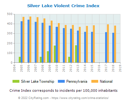 Silver Lake Township Violent Crime vs. State and National Per Capita