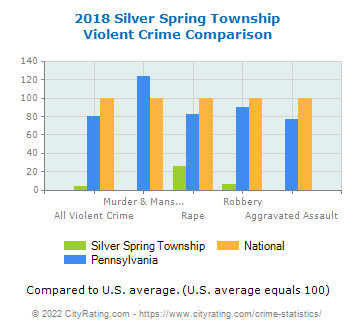 Silver Spring Township Violent Crime vs. State and National Comparison