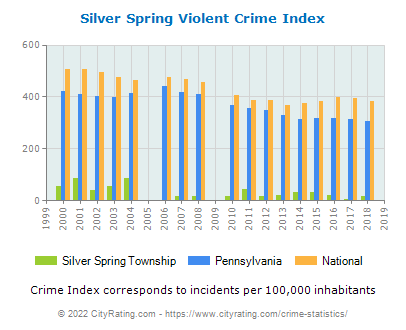 Silver Spring Township Violent Crime vs. State and National Per Capita