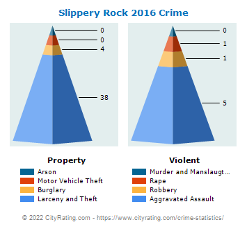 Slippery Rock Crime 2016
