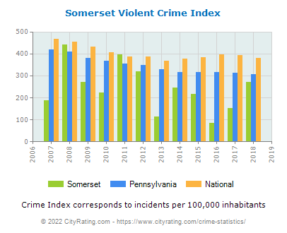 Somerset Violent Crime vs. State and National Per Capita