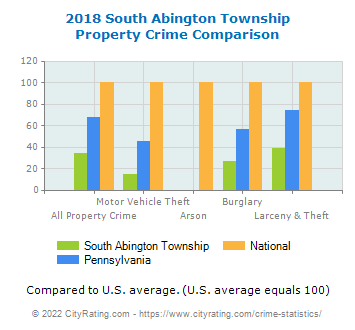 South Abington Township Property Crime vs. State and National Comparison