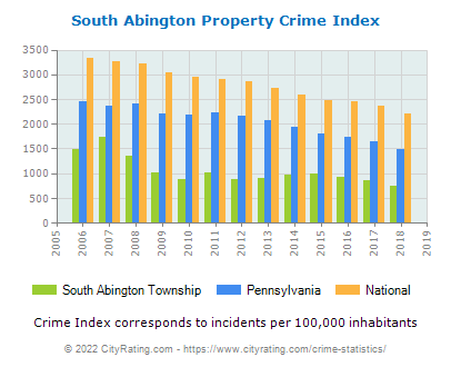 South Abington Township Property Crime vs. State and National Per Capita