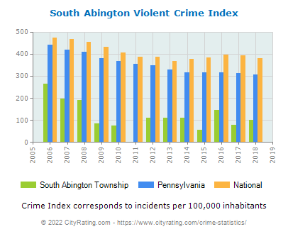 South Abington Township Violent Crime vs. State and National Per Capita