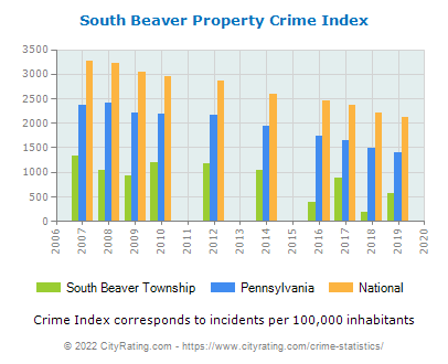 South Beaver Township Property Crime vs. State and National Per Capita