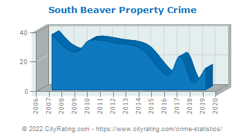 South Beaver Township Property Crime