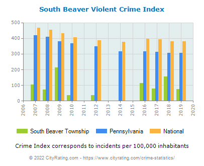 South Beaver Township Violent Crime vs. State and National Per Capita