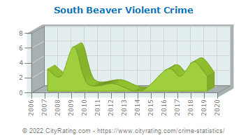 South Beaver Township Violent Crime