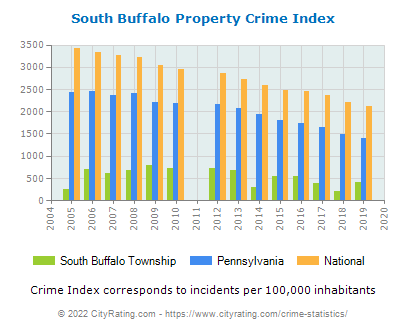 South Buffalo Township Property Crime vs. State and National Per Capita