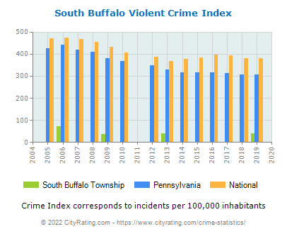 South Buffalo Township Violent Crime vs. State and National Per Capita
