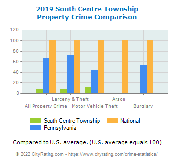 South Centre Township Property Crime vs. State and National Comparison