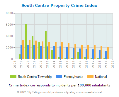 South Centre Township Property Crime vs. State and National Per Capita