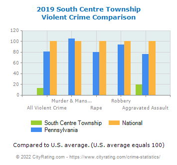 South Centre Township Violent Crime vs. State and National Comparison