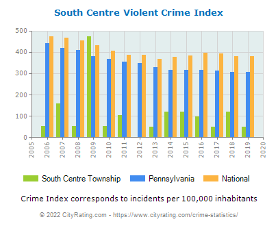 South Centre Township Violent Crime vs. State and National Per Capita