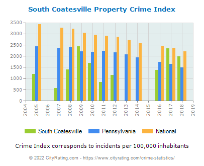 South Coatesville Property Crime vs. State and National Per Capita