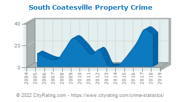 South Coatesville Property Crime