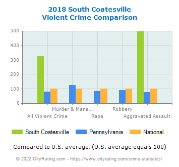 South Coatesville Violent Crime vs. State and National Comparison
