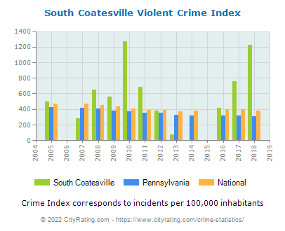 South Coatesville Violent Crime vs. State and National Per Capita