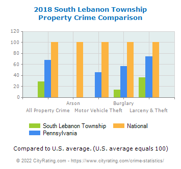 South Lebanon Township Property Crime vs. State and National Comparison