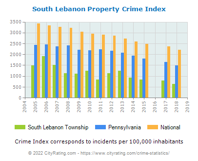 South Lebanon Township Property Crime vs. State and National Per Capita