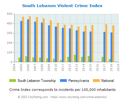South Lebanon Township Violent Crime vs. State and National Per Capita