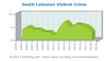South Lebanon Township Violent Crime