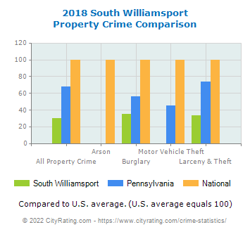 South Williamsport Property Crime vs. State and National Comparison