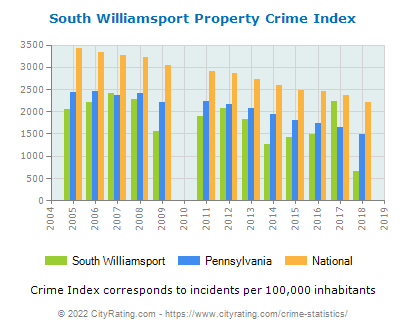 South Williamsport Property Crime vs. State and National Per Capita