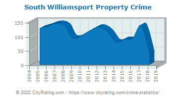 South Williamsport Property Crime