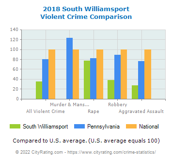 South Williamsport Violent Crime vs. State and National Comparison