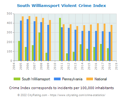 South Williamsport Violent Crime vs. State and National Per Capita