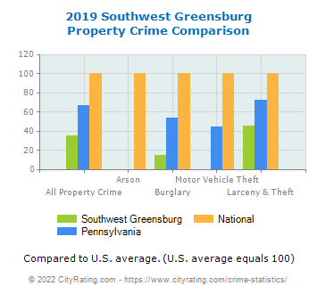 Southwest Greensburg Property Crime vs. State and National Comparison