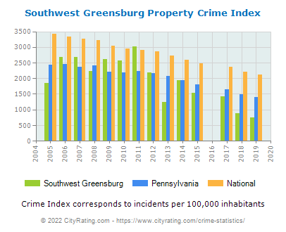 Southwest Greensburg Property Crime vs. State and National Per Capita