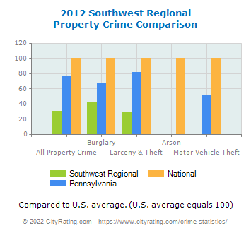 Southwest Regional Property Crime vs. State and National Comparison