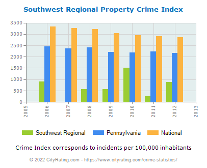 Southwest Regional Property Crime vs. State and National Per Capita