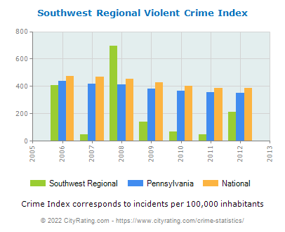 Southwest Regional Violent Crime vs. State and National Per Capita