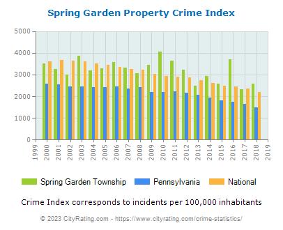 Spring Garden Township Crime Statistics: Pennsylvania (PA ...