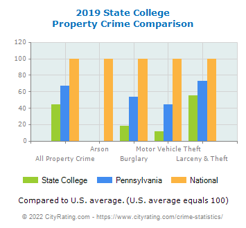 State College Property Crime vs. State and National Comparison