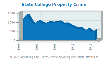 State College Property Crime